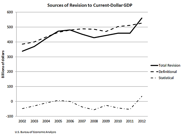 Sources of Revision to Current-Dollar GDP