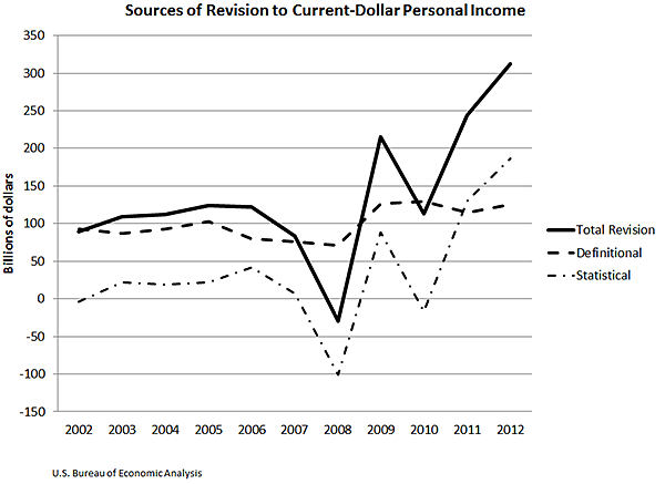 Sources of Revision to Current-Dollar Personal Income