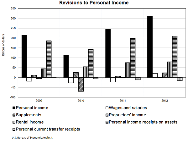 Revisions to Personal Income