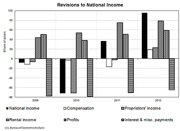 Revision to National Income